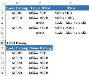 tabel fungsi ifna